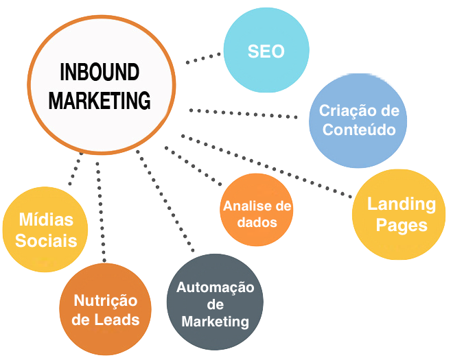 Sua empresa está pronta para Inbound Marketing?