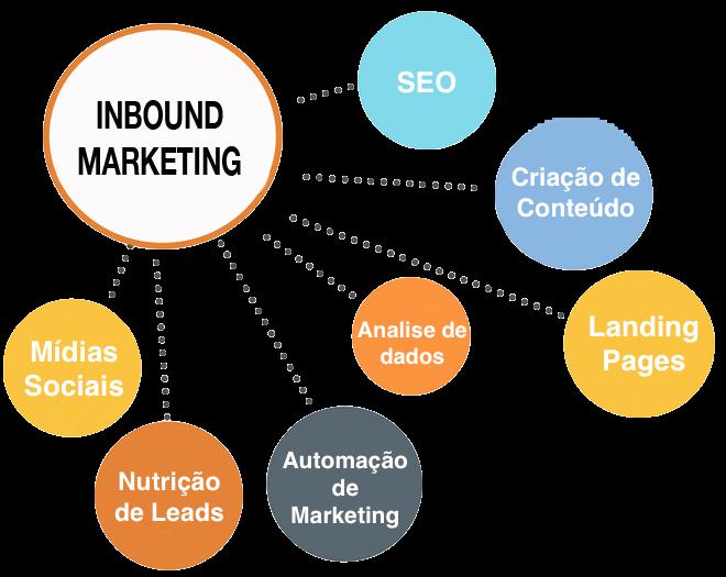 Sua empresa está pronta para Inbound Marketing?