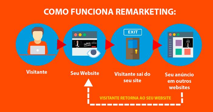 O que é Google Adwords Remarketing? - ecommerce por Loft44 - Flow Commerce