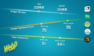 Como diminuir tempo de carregamento do seu site em 1 terço sem uma linha de código